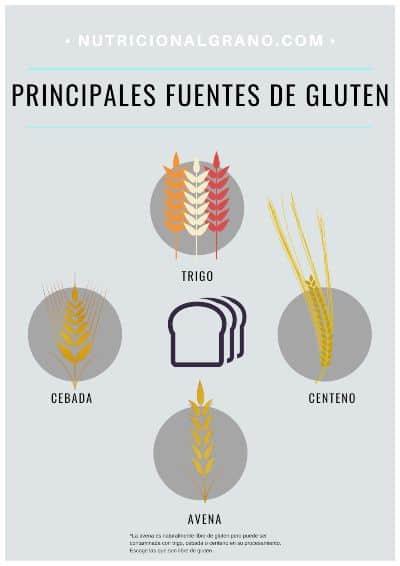 Principales fuentes de gluten