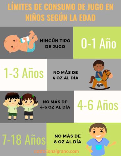 Recomendaciones de consumo de jugos en niños según la edad