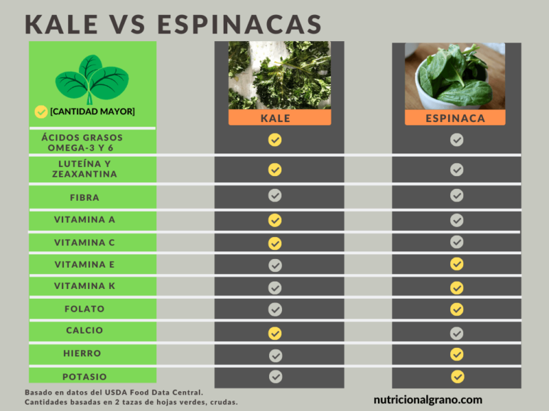 Gráfica de kale vs espinacas