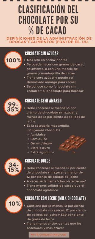 Clasificación del chocolate según su cantidad de cacao