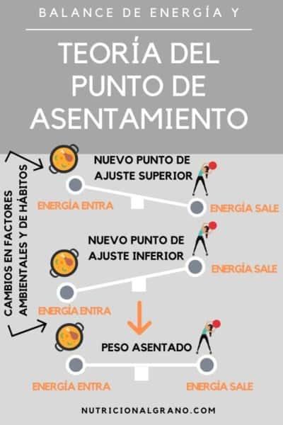 Teoría del punto de asentamiento